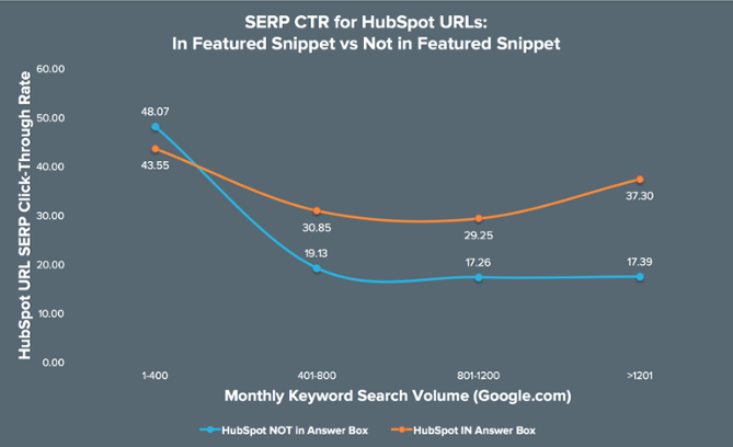 hubspot-graph-featured-snippets-impact
